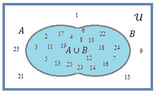 Diagrama de venn wikicincias diferena entre a e b ou complementar relativo de a em b ab ou a b ccuart Choice Image