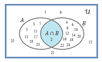 Diagrama de venn wikicincias ex1dgnatg ccuart Choice Image