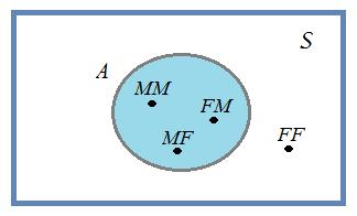 Diagrama de venn wikicincias seja a o acontecimento pelo menos um dos filhos do sexo masculino representando num diagrama de venn temos ccuart Choice Image