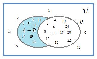 Diagrama de venn wikicincias complementar da reunio entre a e b ccuart Choice Image