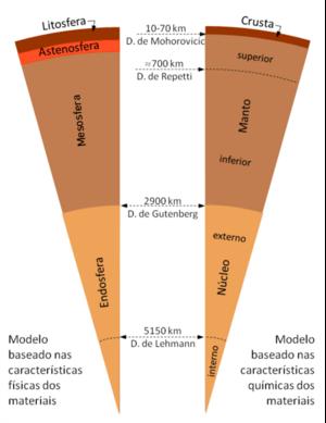 cb9582e5c1 Estrutura interna da Terra (modelos) - WikiCiências