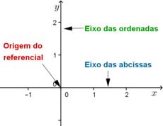 Referencial cartesiano no plano