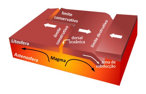 Figura 3 – Representação esquemática das margens construtivas e destrutivas da Tectônica de Placas. Ilustração Wikiciências