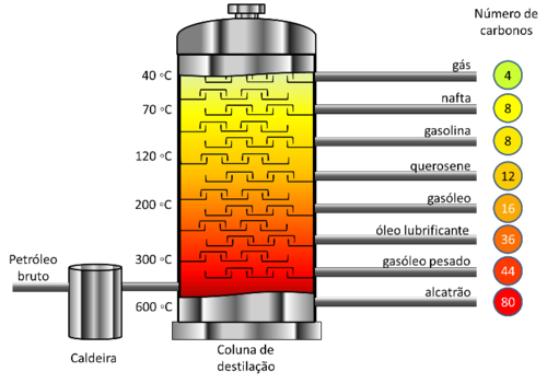Processo de separação de misturas - destilação fracionada